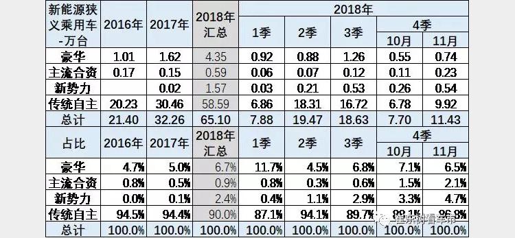 崔东树:中国新能源市场占世界50%,造车新势力成为新能源市场亮点