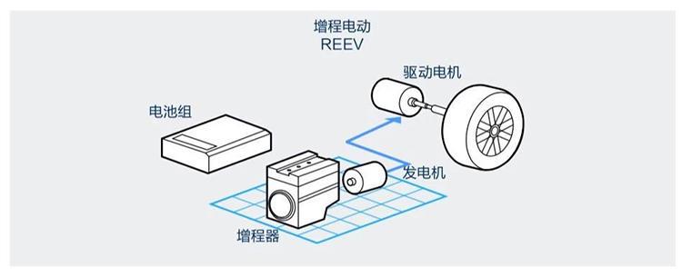 增程器驱动电机