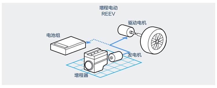 增程器驱动电机并给电池充电
